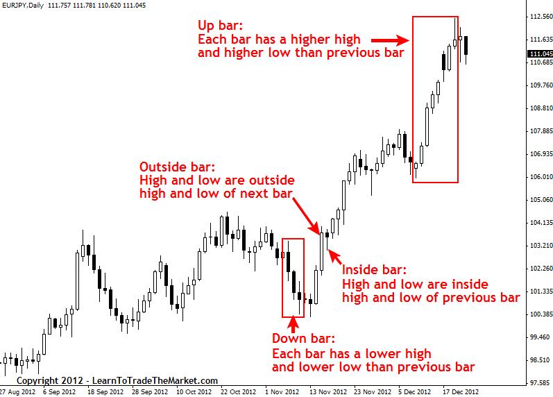 Price Action – popis strategie_001
