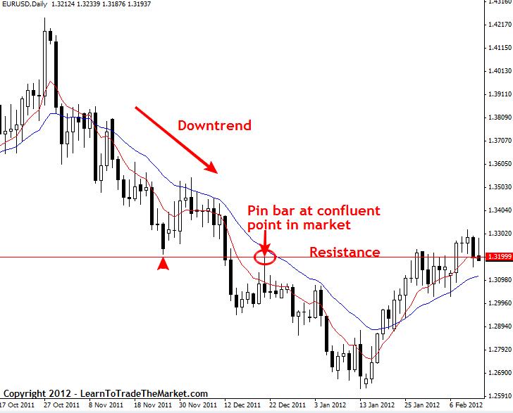 Price Action – popis strategie_005