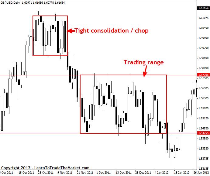 Price Action – popis strategie_009