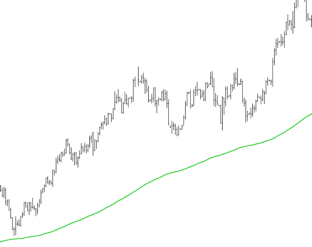 200-moving-average