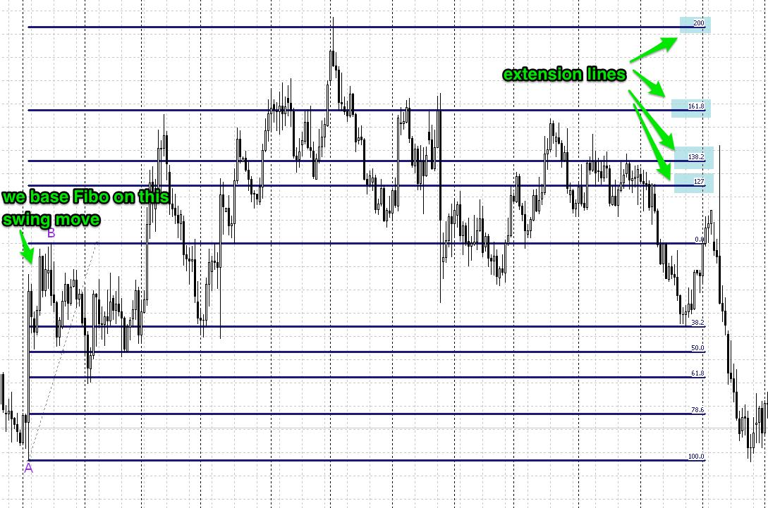 fibo extension lines
