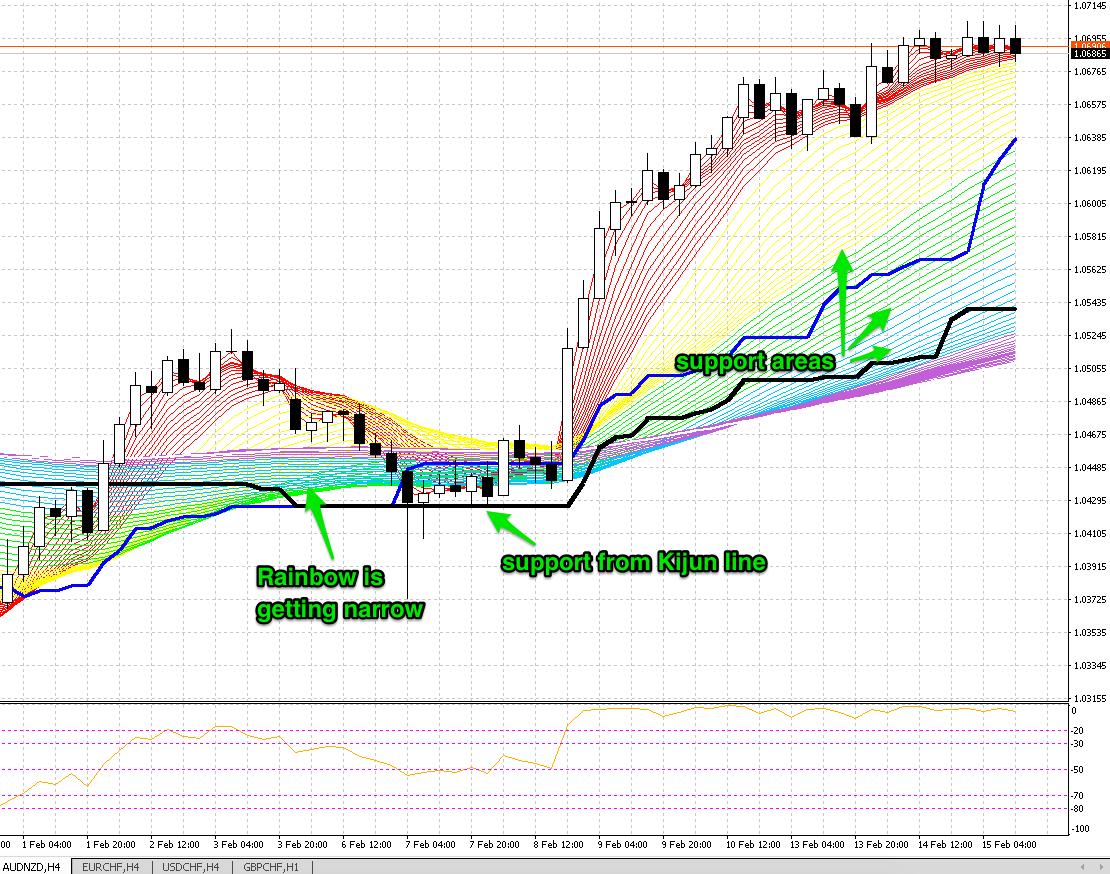 rainbow trade example 3