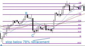 stoploss retracement