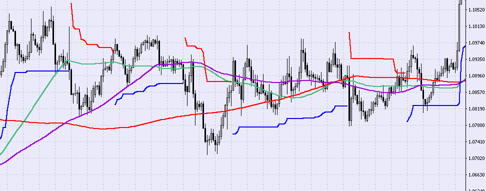 trailing stop: pohyb trhu do strany